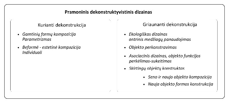 1. Autoriaus iliustracija, Pramoninis dekonstruktyvistinis dizainas, klasifikacija, 2014.