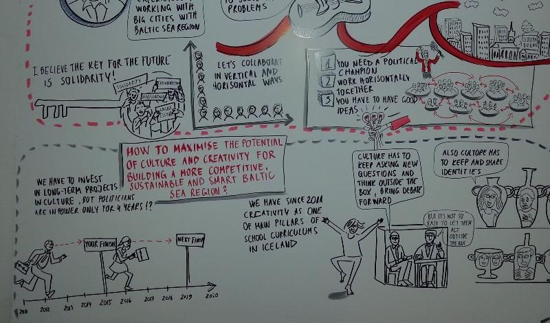 Estų menininkės Siiri Timla konferencijos vizualizacija